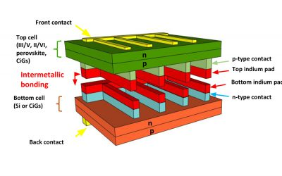 Researchers Create Multi-Junction Solar Cells from Off-the-Shelf Components