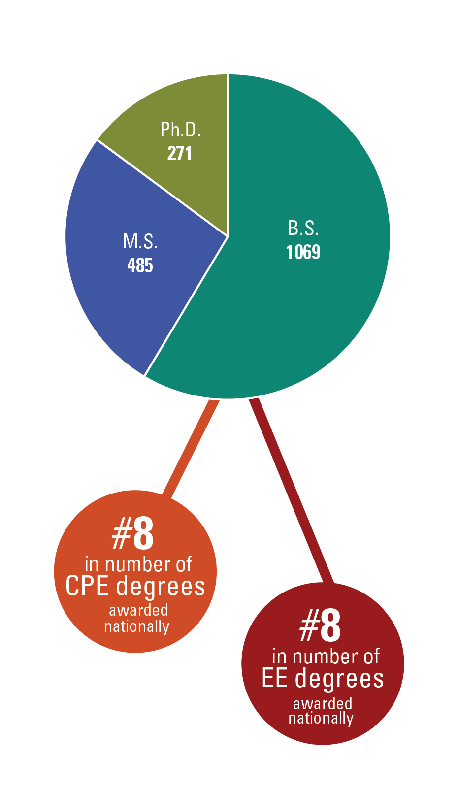 Rankings according to ASEE